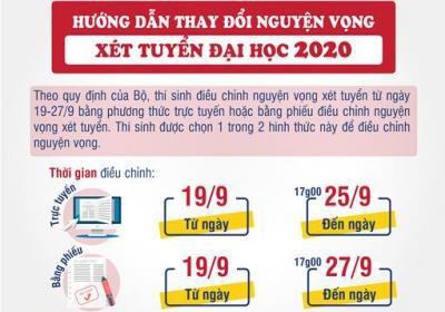 Hướng dẫn điều chỉnh, bổ sung nguyện vọng xét tuyển vào VKU năm 2020